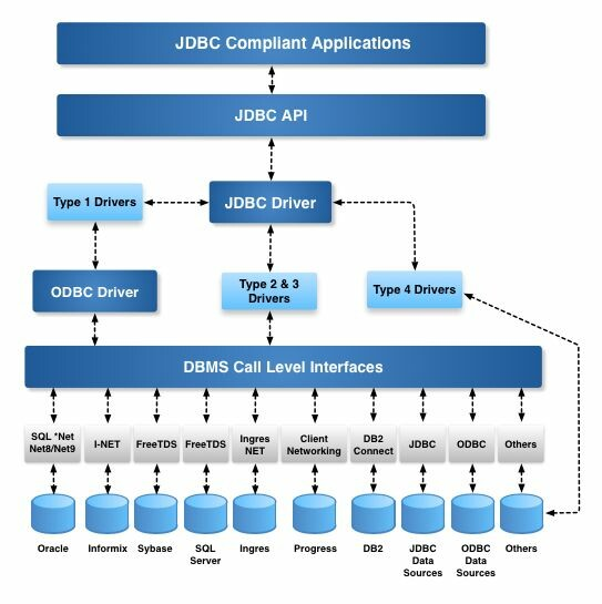 JDBC Driver Architecture Diagram