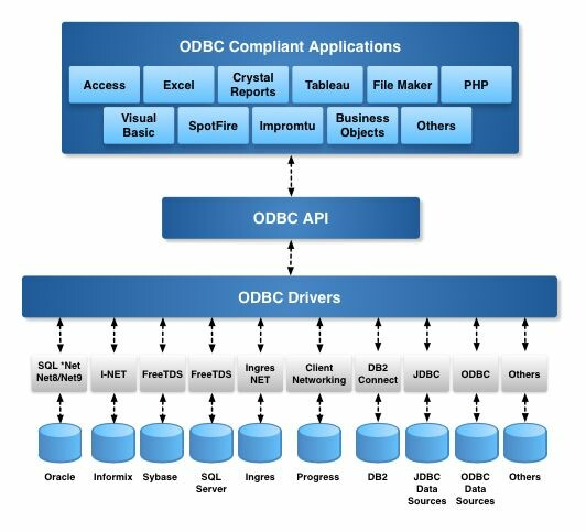 ODBC connection architecture diagram