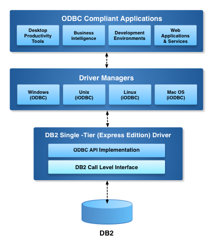 Express Edition ODBC Driver for DB2 Architecture Diagram