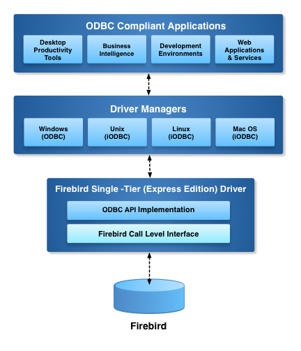 Express Edition ODBC Driver for Firebird Architecture Diagram