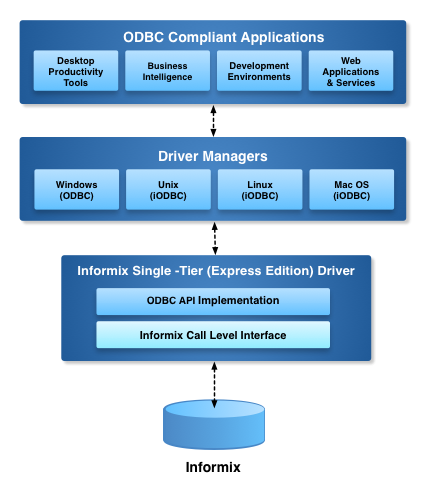 Express Edition ODBC Driver for Informix Architecture Diagram