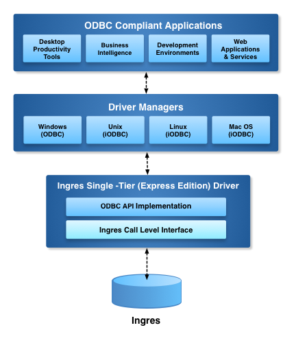 Express Edition ODBC Driver for Ingres Architecture Diagram