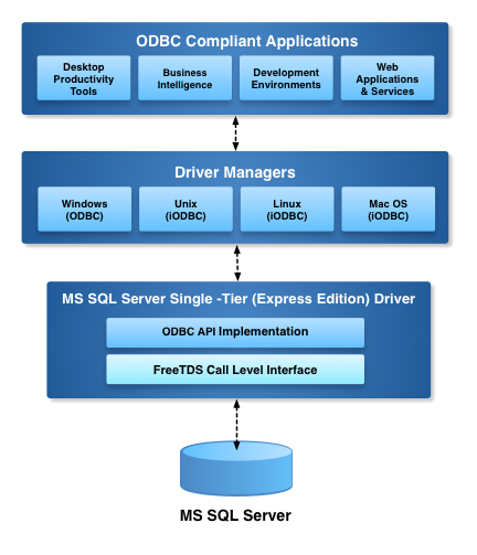 Express Edition ODBC Driver for Microsoft SQL Server Architecture Diagram