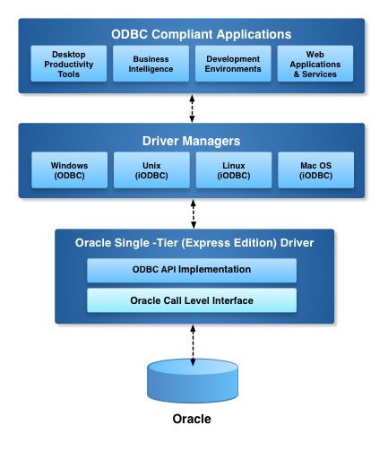 Express Edition ODBC Driver for Oracle Architecture Diagram