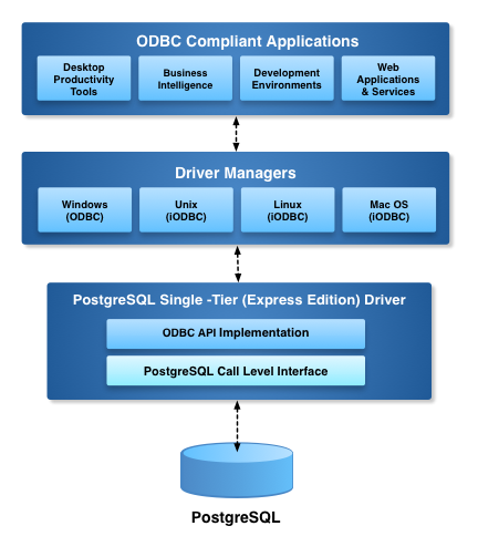 Express Edition ODBC Driver for PostgreSQL Architecture Diagram