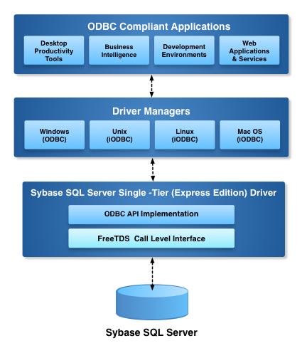 Express Edition ODBC Driver for Sybase Architecture Diagram