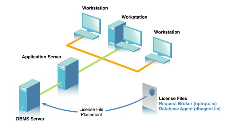Basic Multi-Tier Application Server Model