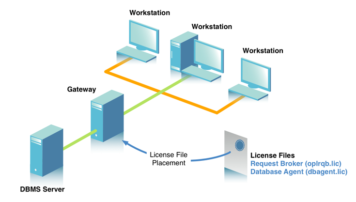 Multi-Tier Workstation Model with Gateway