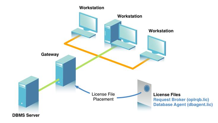 Multi-Tier Workstation Model with Gateway
