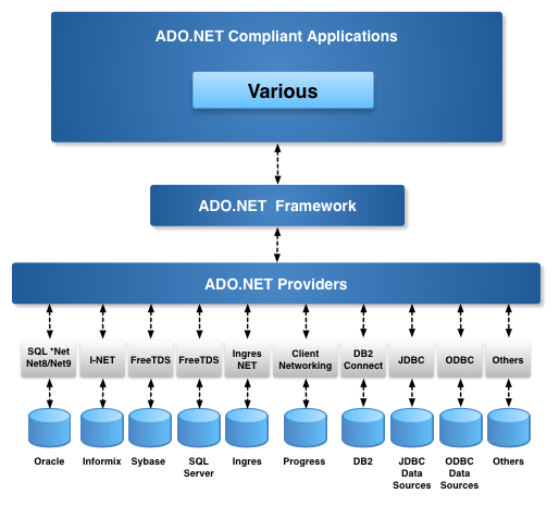 ADO.NET Architecture Diagram