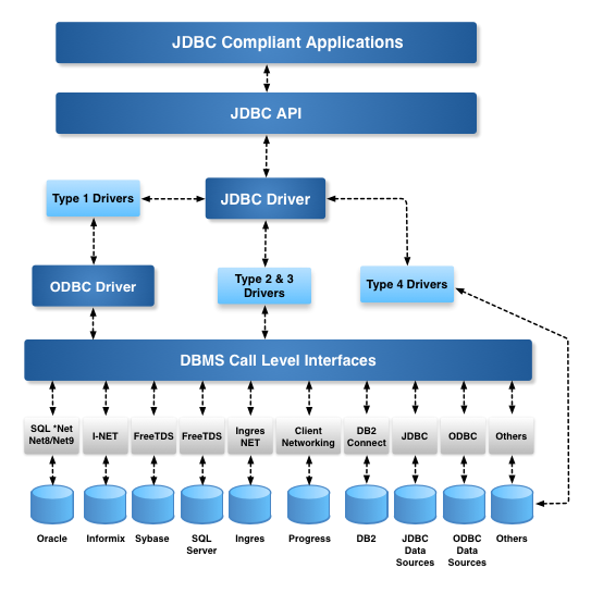 OpenLink Java Database Connectivity (JDBC) Architecture Diagram