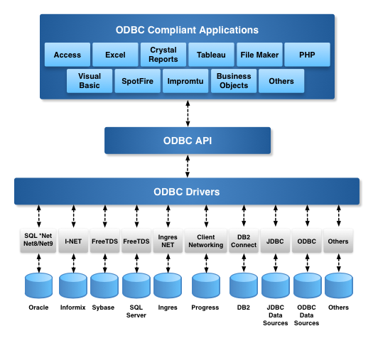 Open Database Connectivity (ODBC) Architecture Diagram