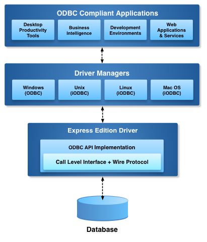 OpenLink Express Edition Architecture Diagram